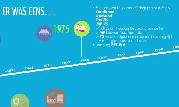 Meer dan 40 jaar evolutie!